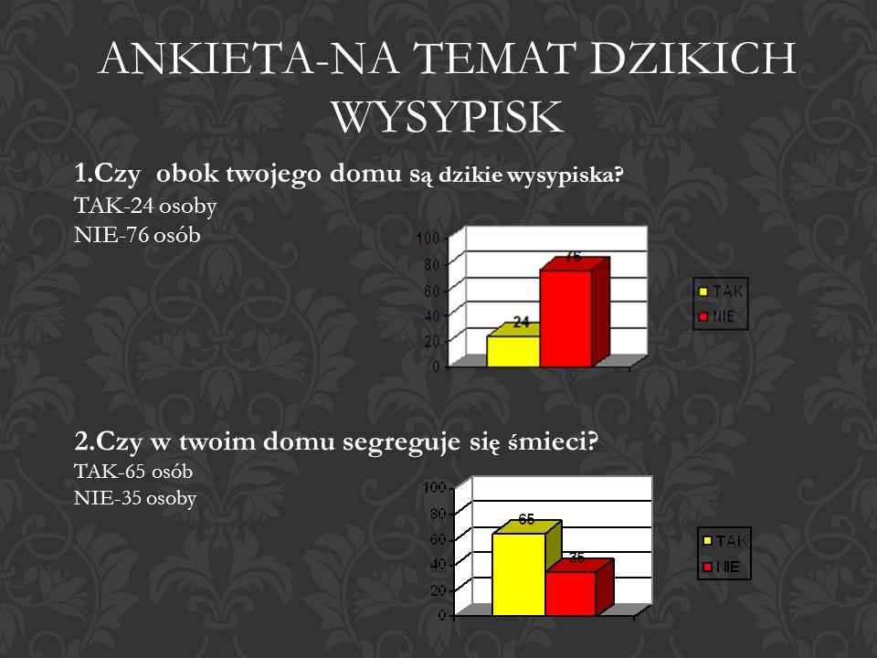 ANKIETA-NA TEMAT DZIKICH WYSYPISK
