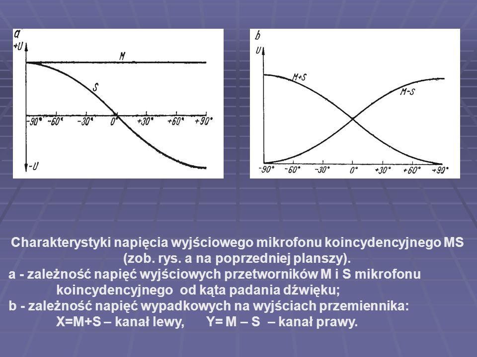 Charakterystyki napięcia wyjściowego mikrofonu koincydencyjnego MS