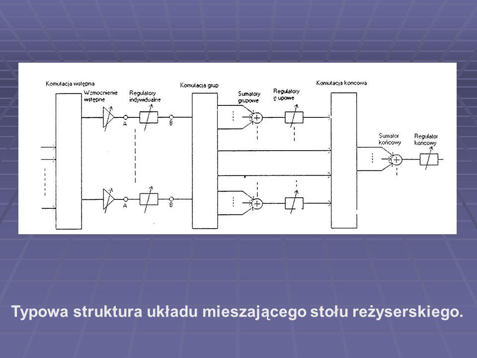 Typowa struktura układu mieszającego stołu reżyserskiego.