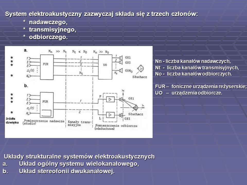 2017-03-28 System elektroakustyczny zazwyczaj składa się z trzech członów: * nadawczego, * transmisyjnego, * odbiorczego.