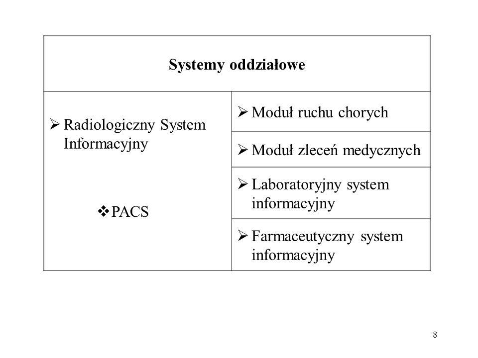Systemy oddziałowe Radiologiczny System Informacyjny. Moduł ruchu chorych. Moduł zleceń medycznych.