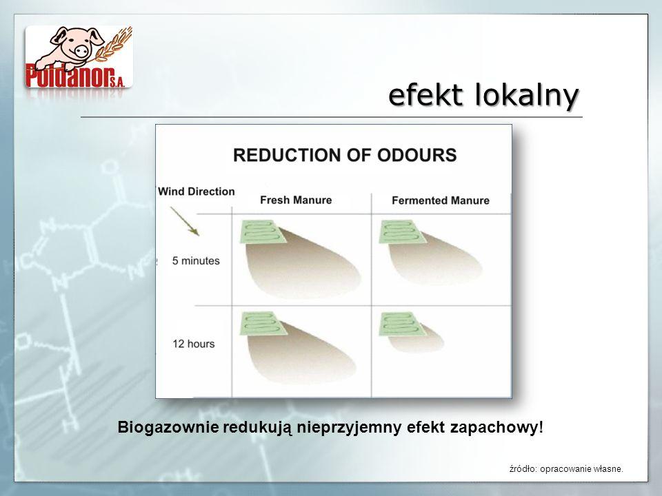 Biogazownie redukują nieprzyjemny efekt zapachowy!