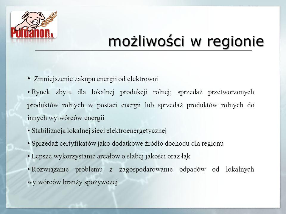 możliwości w regionie Zmniejszenie zakupu energii od elektrowni