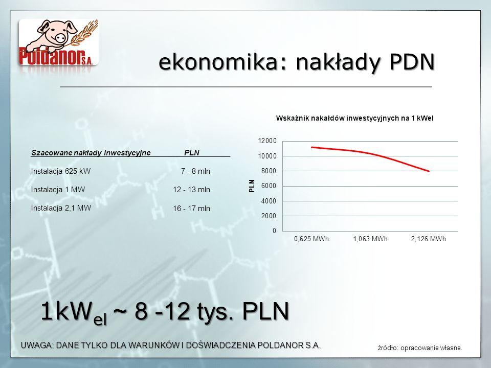 ekonomika: nakłady PDN