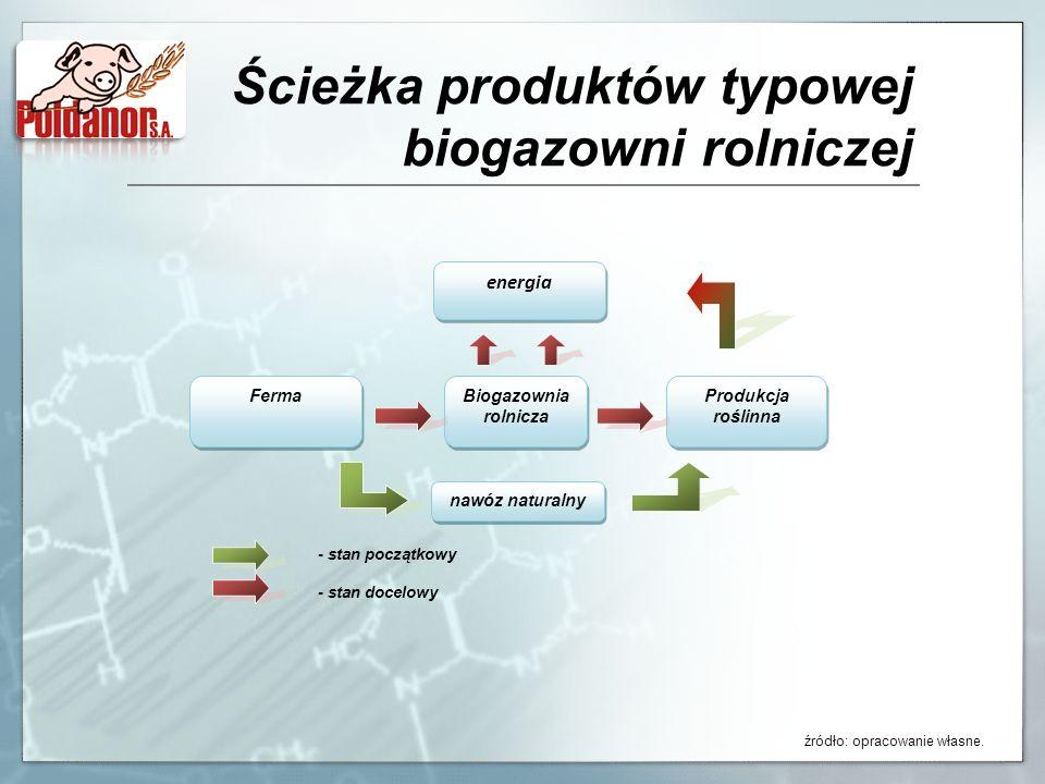 Ścieżka produktów typowej biogazowni rolniczej
