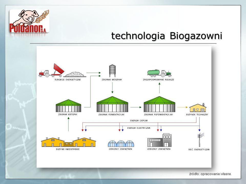 technologia Biogazowni