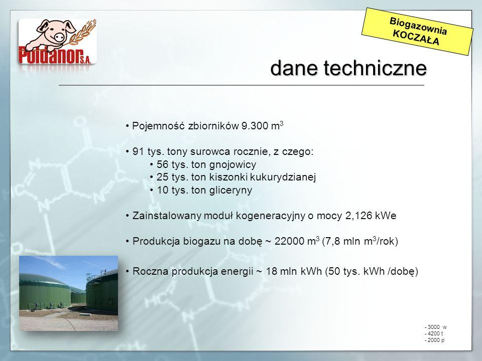dane techniczne Pojemność zbiorników 9.300 m3