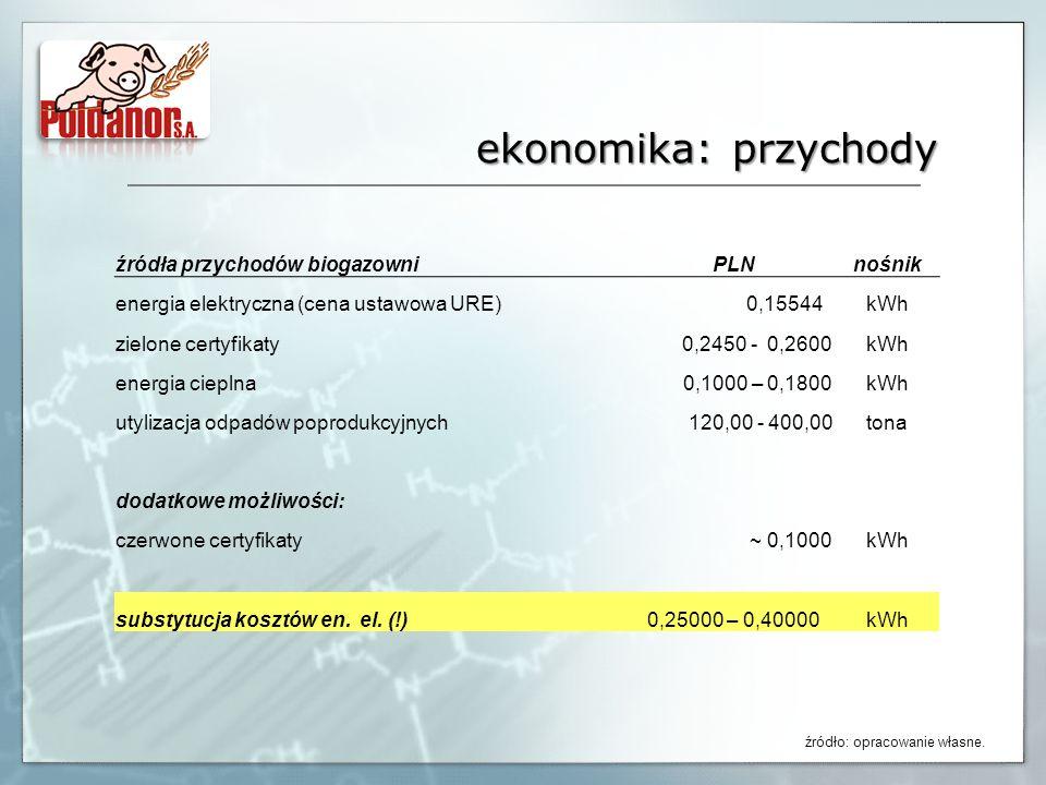 ekonomika: przychody źródła przychodów biogazowni PLN nośnik