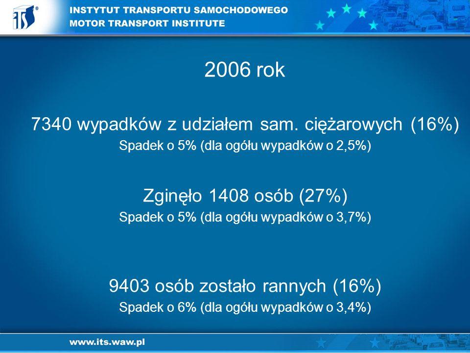 2006 rok 7340 wypadków z udziałem sam. ciężarowych (16%)
