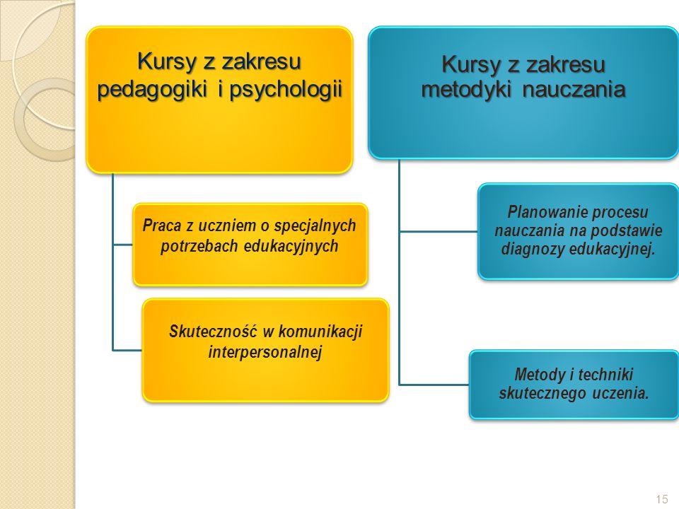 Kursy z zakresu pedagogiki i psychologii