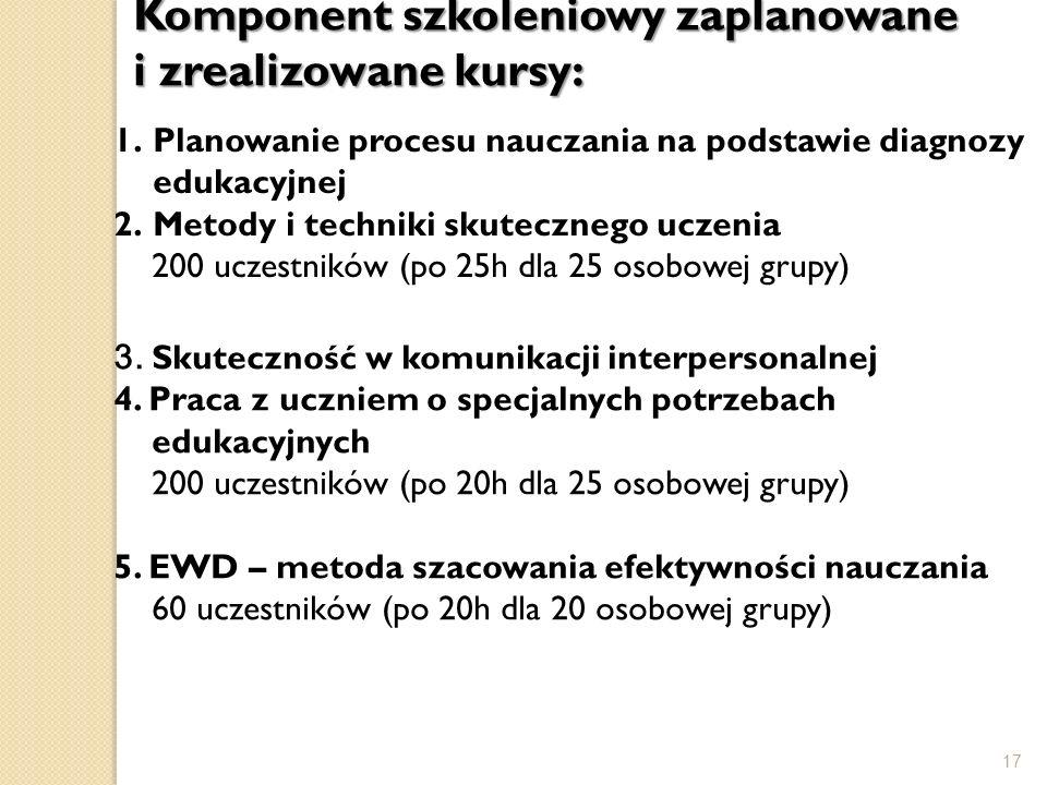 Komponent szkoleniowy zaplanowane i zrealizowane kursy:
