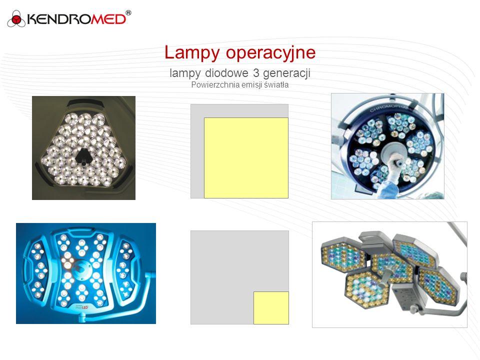 Lampy operacyjne lampy diodowe 3 generacji Powierzchnia emisji światła