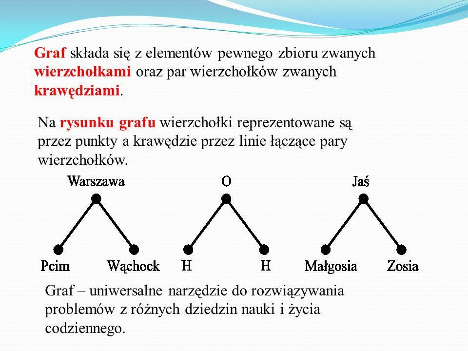 Graf składa się z elementów pewnego zbioru zwanych wierzchołkami oraz par wierzchołków zwanych krawędziami.
