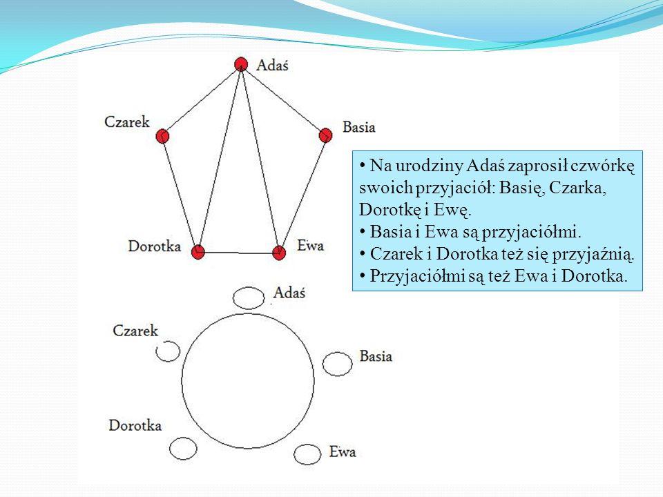 Na urodziny Adaś zaprosił czwórkę swoich przyjaciół: Basię, Czarka, Dorotkę i Ewę.