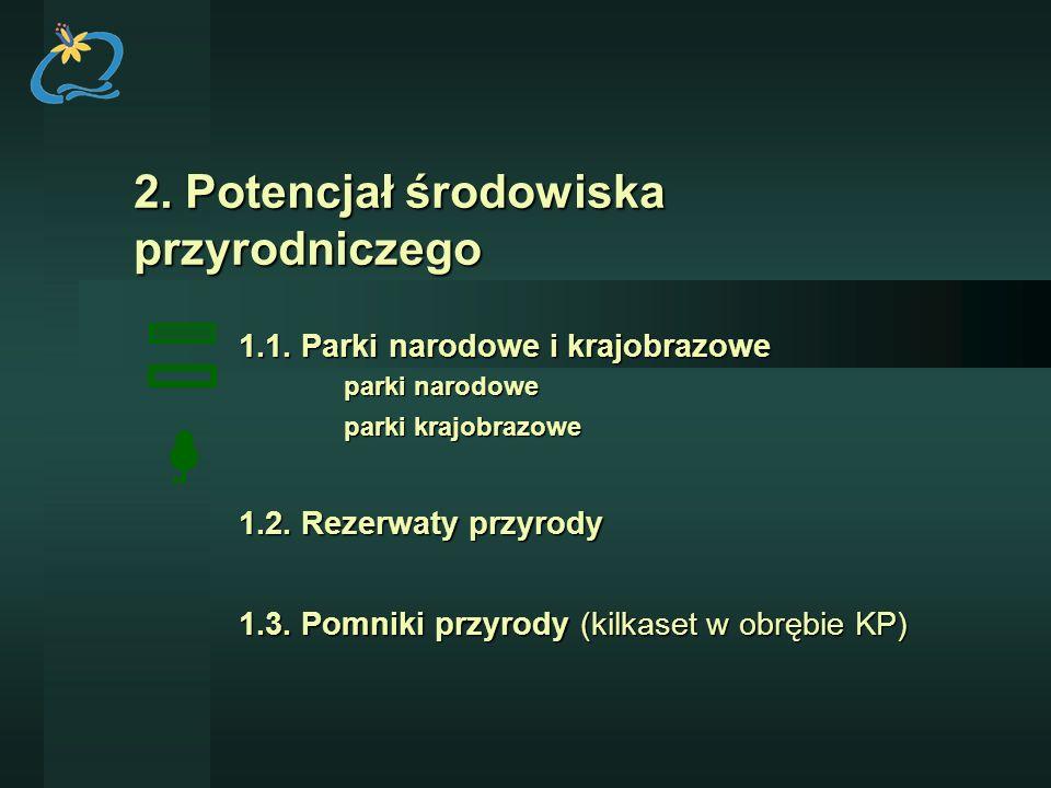 2. Potencjał środowiska przyrodniczego