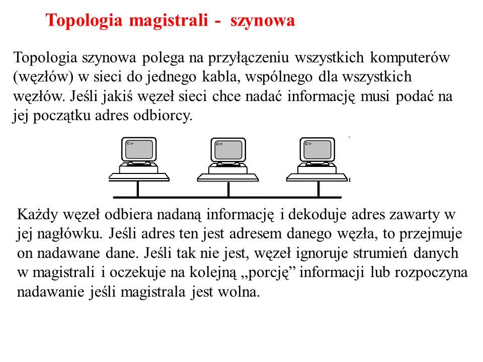 Topologia magistrali - szynowa