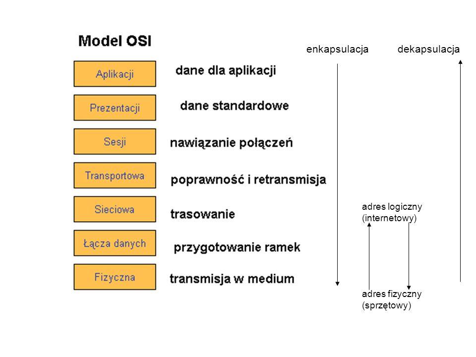 enkapsulacja dekapsulacja adres logiczny (internetowy)