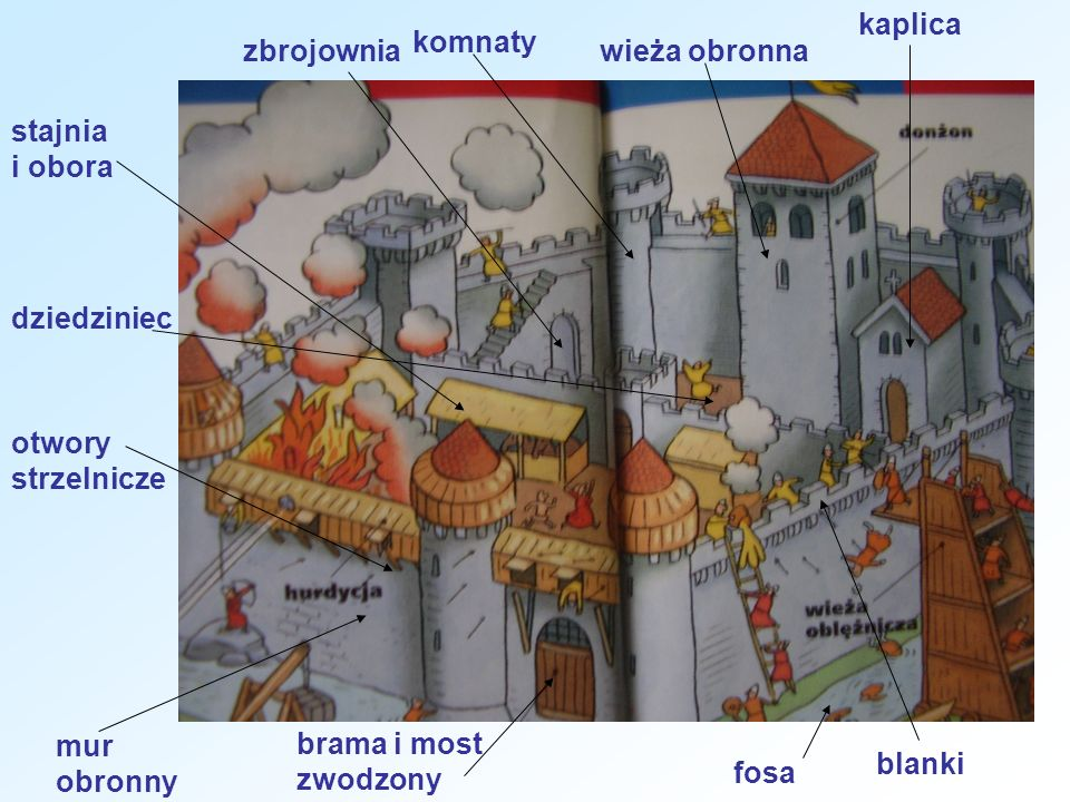 kaplica komnaty. zbrojownia. wieża obronna. stajnia i obora. dziedziniec. otwory strzelnicze. mur obronny.