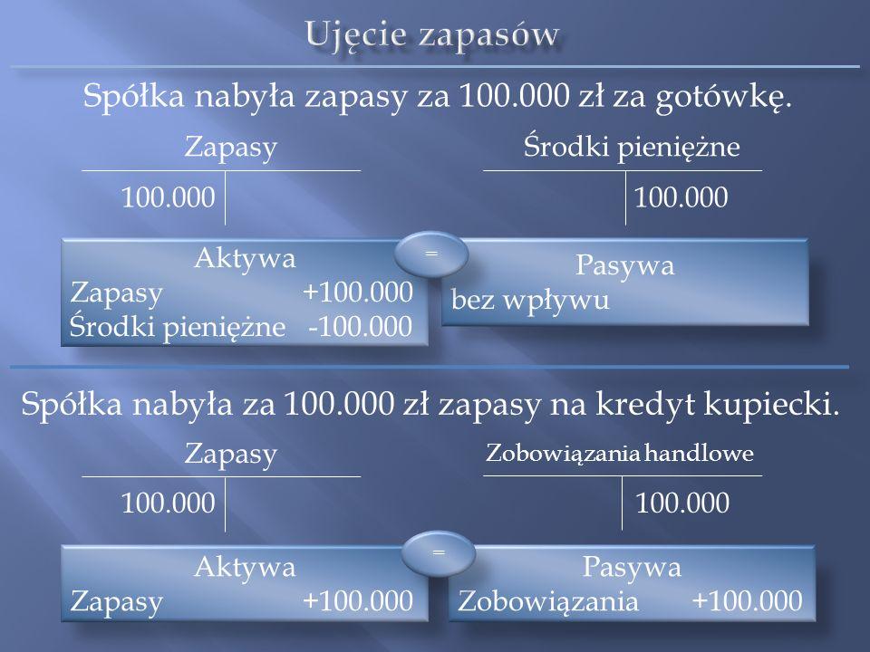 Ujęcie zapasów Spółka nabyła zapasy za 100.000 zł za gotówkę.
