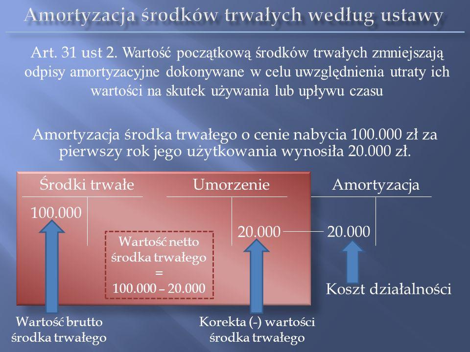 Amortyzacja środków trwałych według ustawy