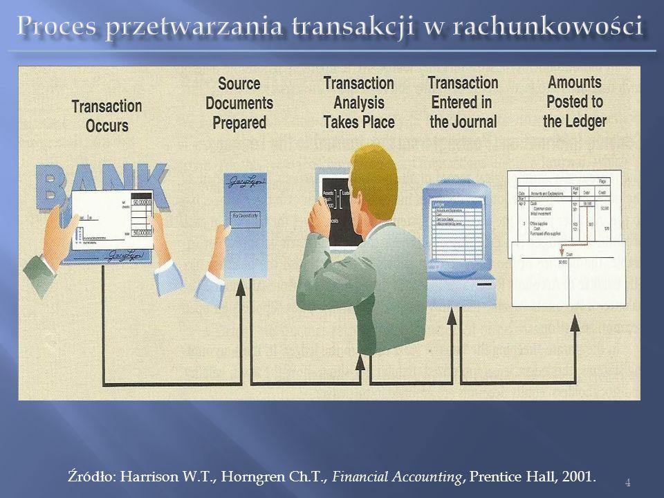 Proces przetwarzania transakcji w rachunkowości