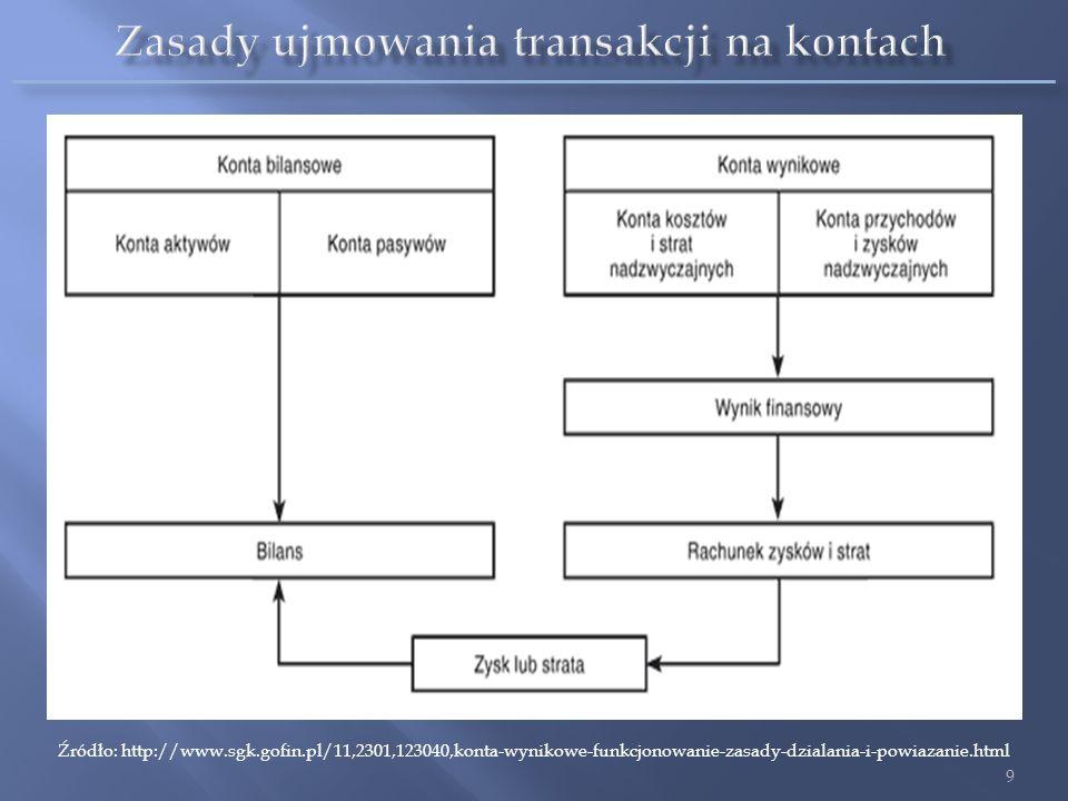 Zasady ujmowania transakcji na kontach