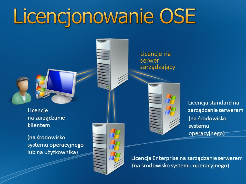 Licencjonowanie OSE Licencje na serwer zarządzający