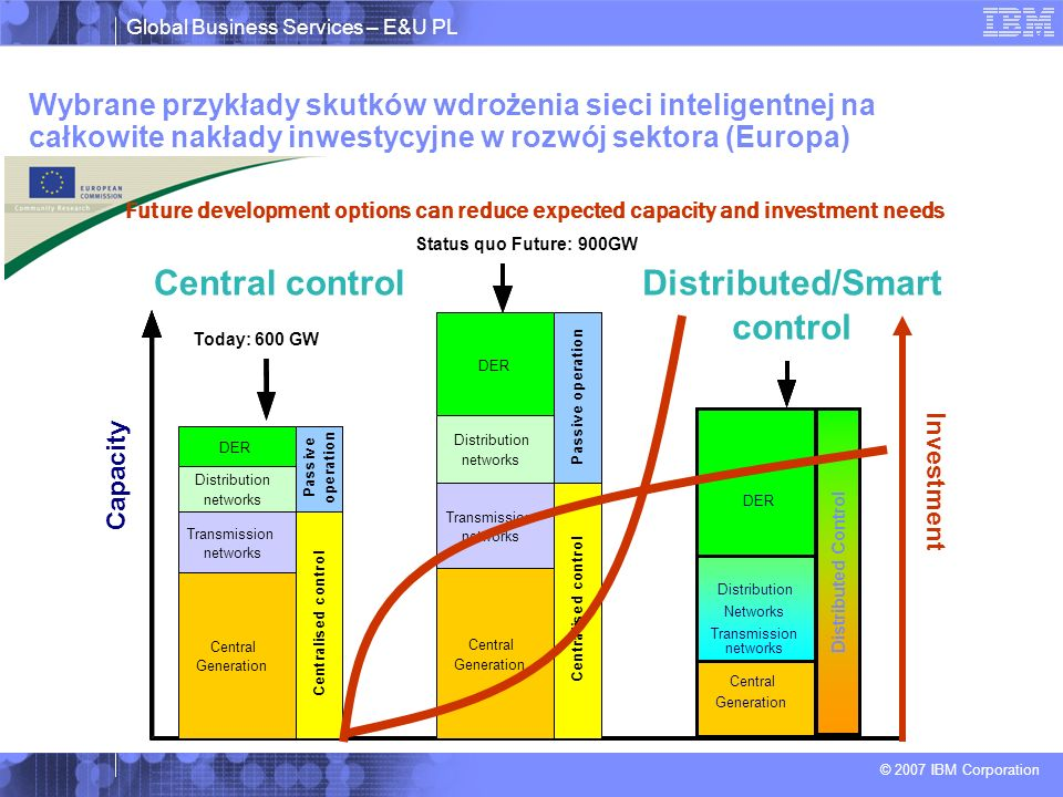 Distributed/Smart control