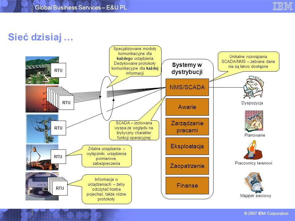 Sieć dzisiaj … Systemy w dystrybucji NMS/SCADA Awarie
