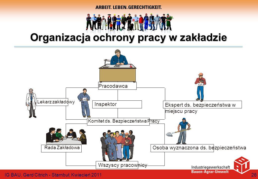 Organizacja ochrony pracy w zakładzie