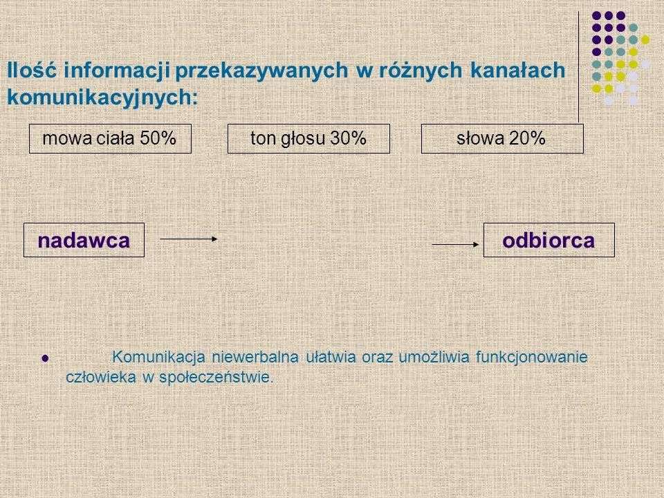 Ilość informacji przekazywanych w różnych kanałach komunikacyjnych: