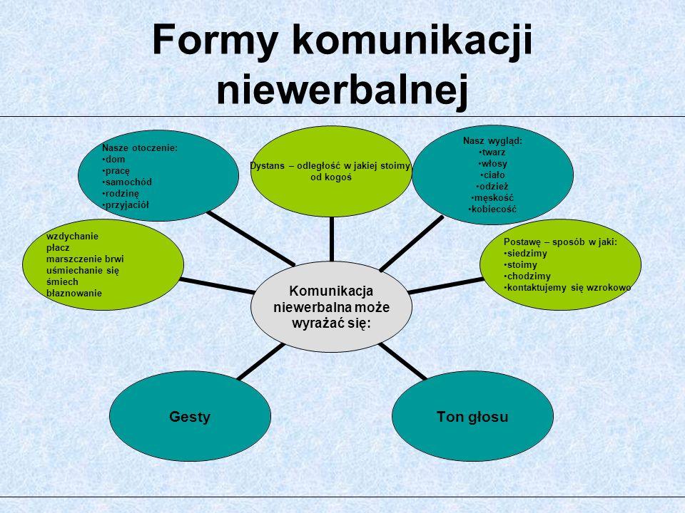 Formy komunikacji niewerbalnej