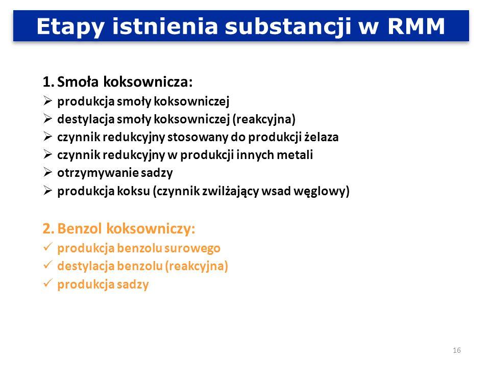 Etapy istnienia substancji w RMM