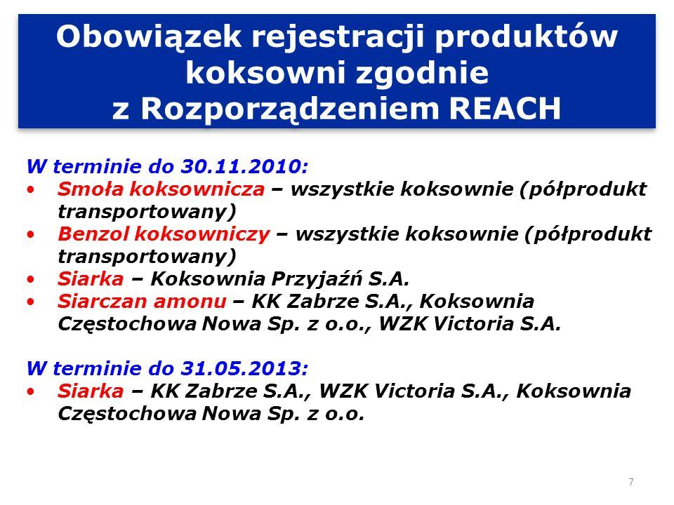 Obowiązek rejestracji produktów koksowni zgodnie z Rozporządzeniem REACH