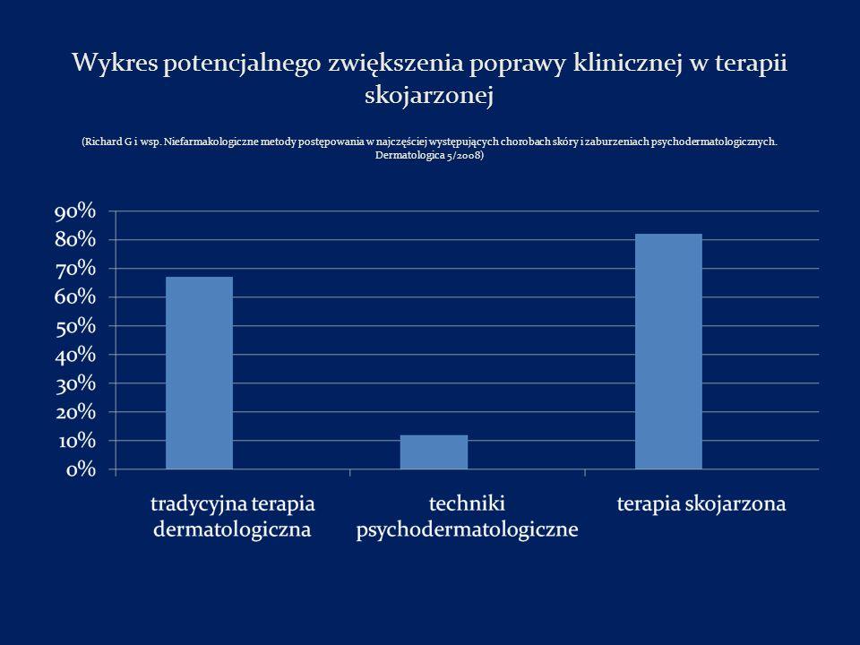 Wykres potencjalnego zwiększenia poprawy klinicznej w terapii skojarzonej (Richard G i wsp.