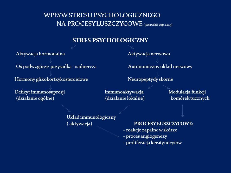 NA PROCESY ŁUSZCZYCOWE ( Janowski i wsp. 2005)