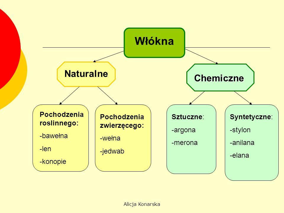 Włókna Naturalne Chemiczne Pochodzenia roslinnego: -bawełna -len