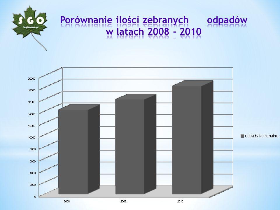 Porównanie ilości zebranych odpadów w latach 2008 - 2010