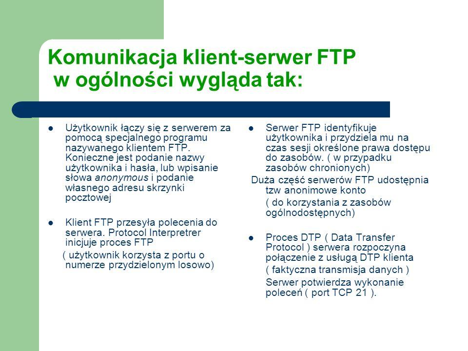 Komunikacja klient-serwer FTP w ogólności wygląda tak: