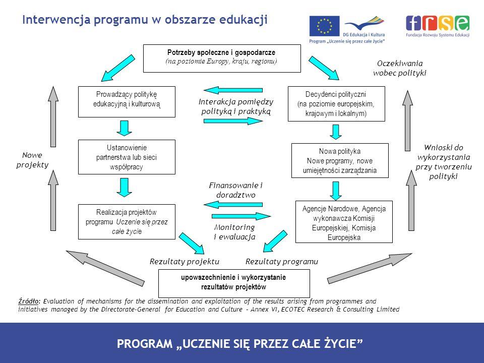 Interwencja programu w obszarze edukacji