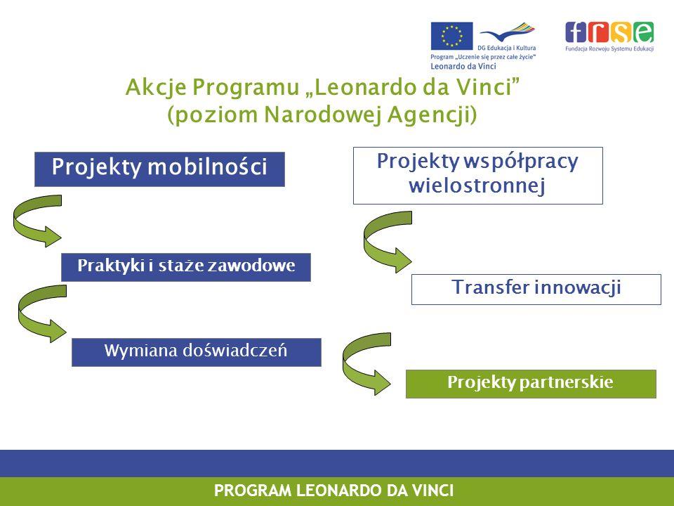 "Akcje Programu ""Leonardo da Vinci (poziom Narodowej Agencji)"