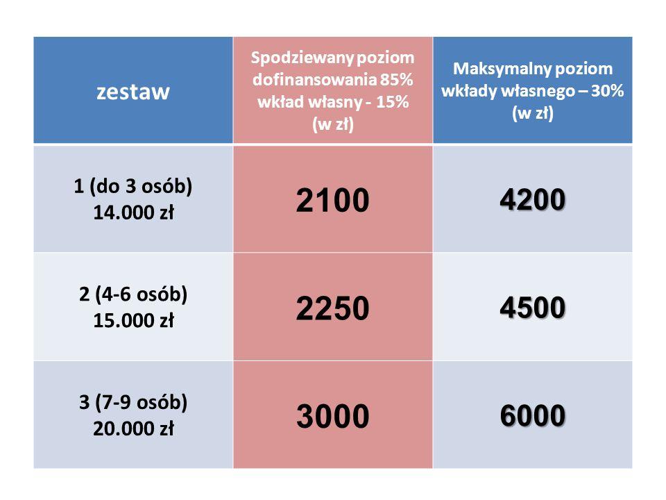 zestaw Spodziewany poziom dofinansowania 85% wkład własny - 15% (w zł) Maksymalny poziom wkłady własnego – 30%