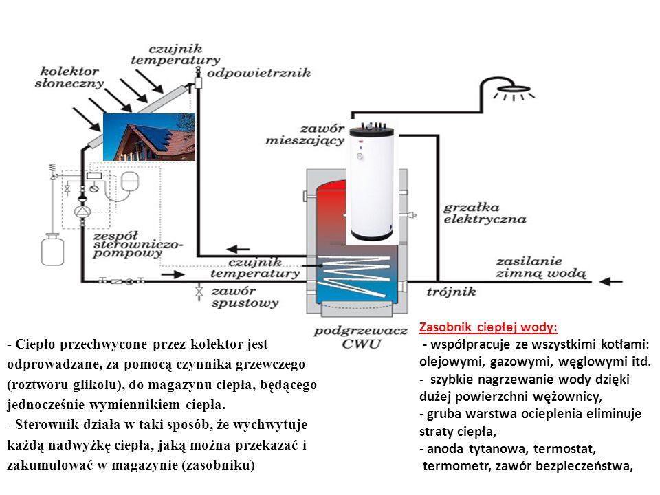 Zasobnik ciepłej wody: