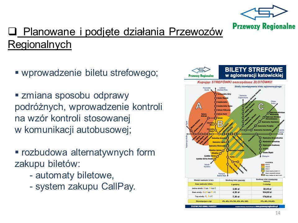 Planowane i podjęte działania Przewozów Regionalnych
