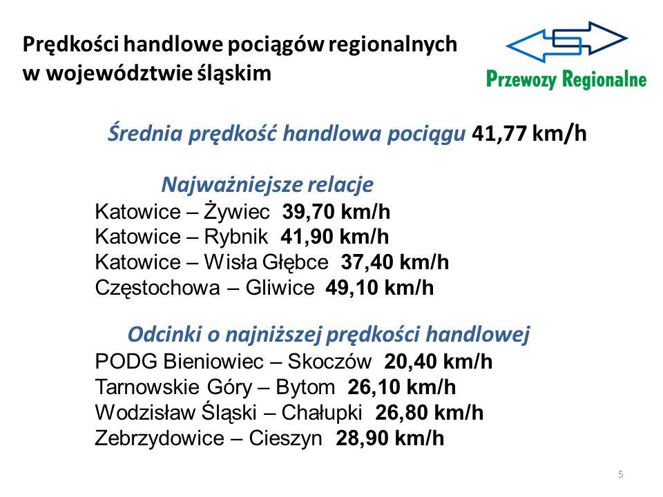 Prędkości handlowe pociągów regionalnych w województwie śląskim