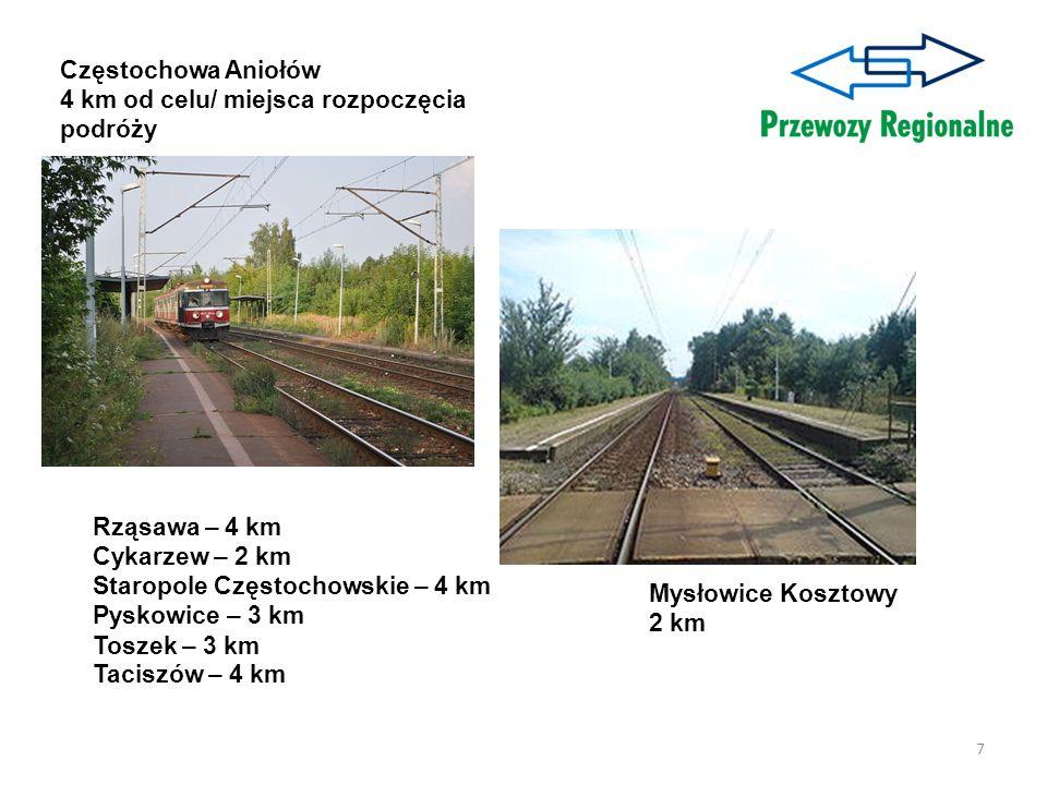 Częstochowa Aniołów 4 km od celu/ miejsca rozpoczęcia podróży. Rząsawa – 4 km. Cykarzew – 2 km. Staropole Częstochowskie – 4 km.