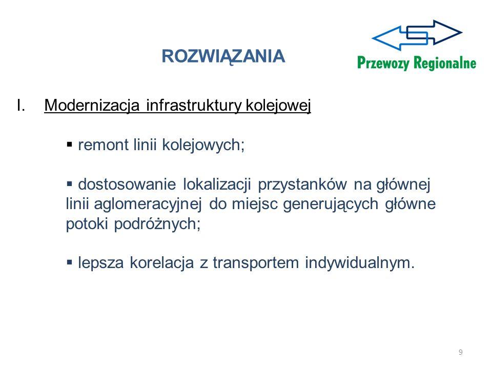 ROZWIĄZANIA Modernizacja infrastruktury kolejowej