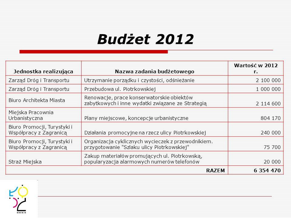 Jednostka realizująca Nazwa zadania budżetowego