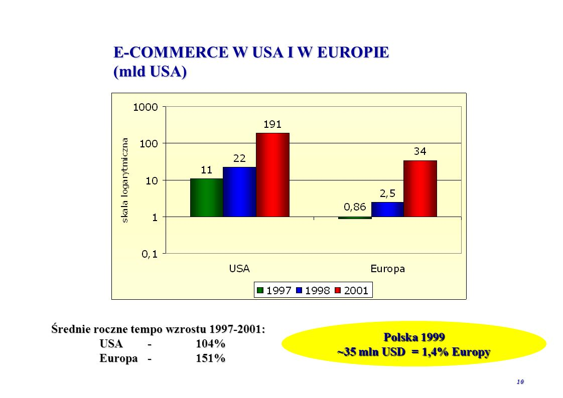 E-COMMERCE W USA I W EUROPIE (mld USA)