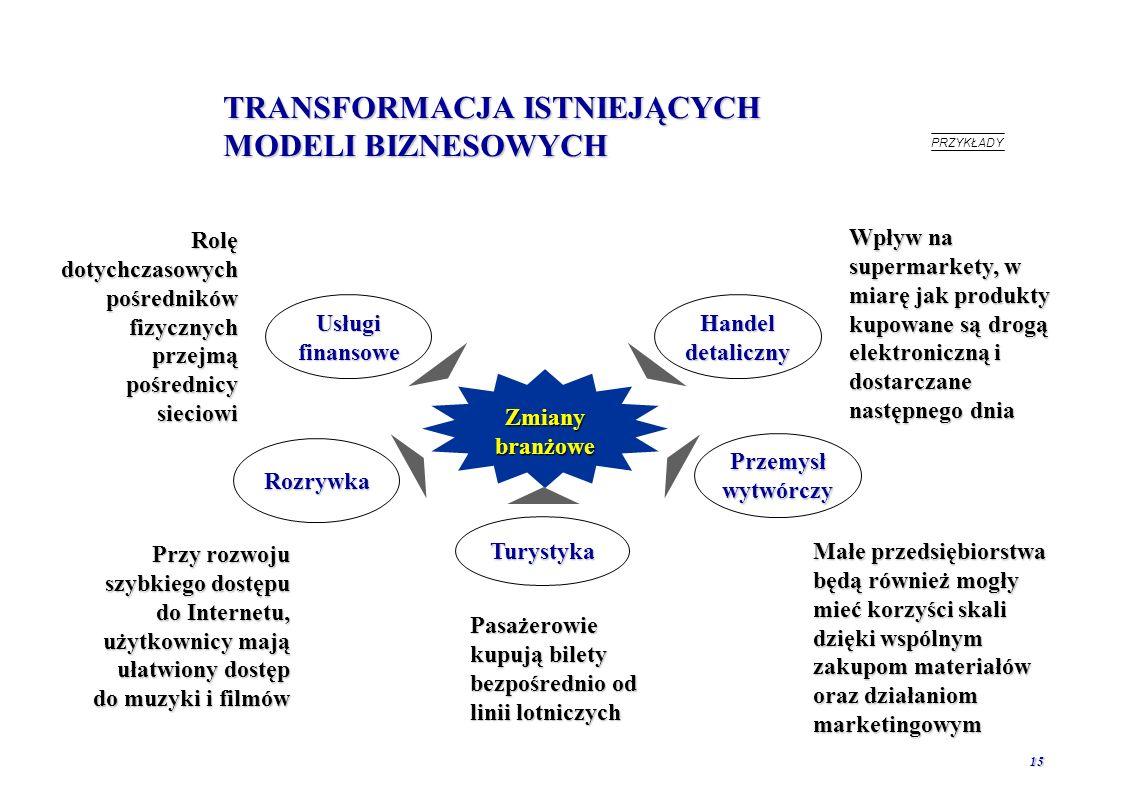TRANSFORMACJA ISTNIEJĄCYCH MODELI BIZNESOWYCH